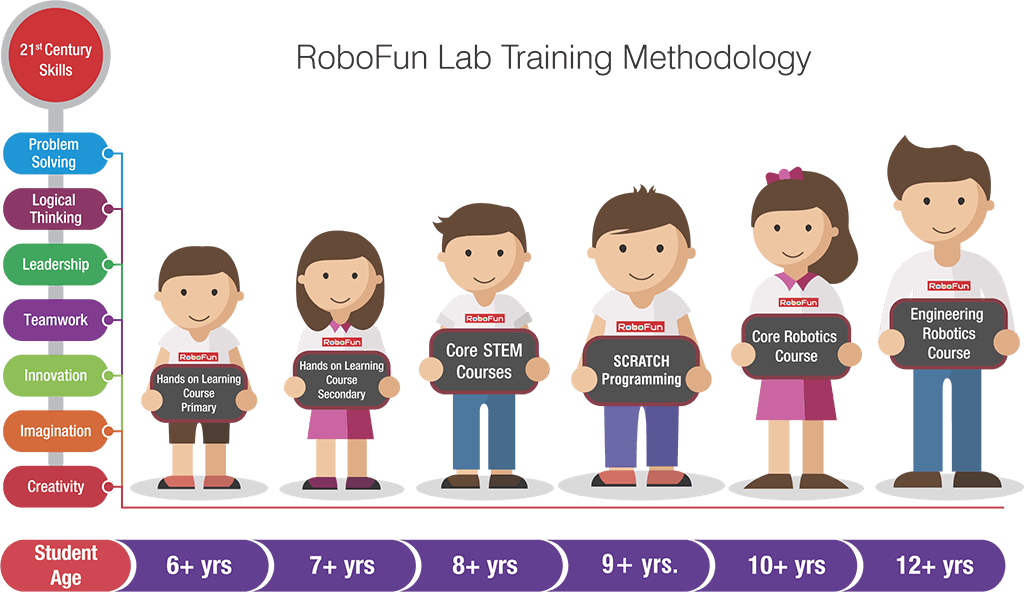 robofun lab training methodology
